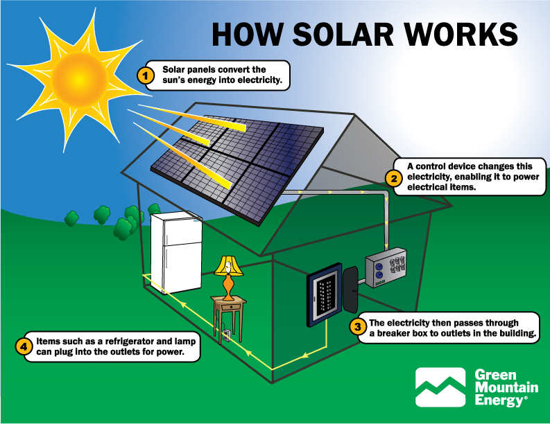... solar panels can be installed by professionals there are also solar
